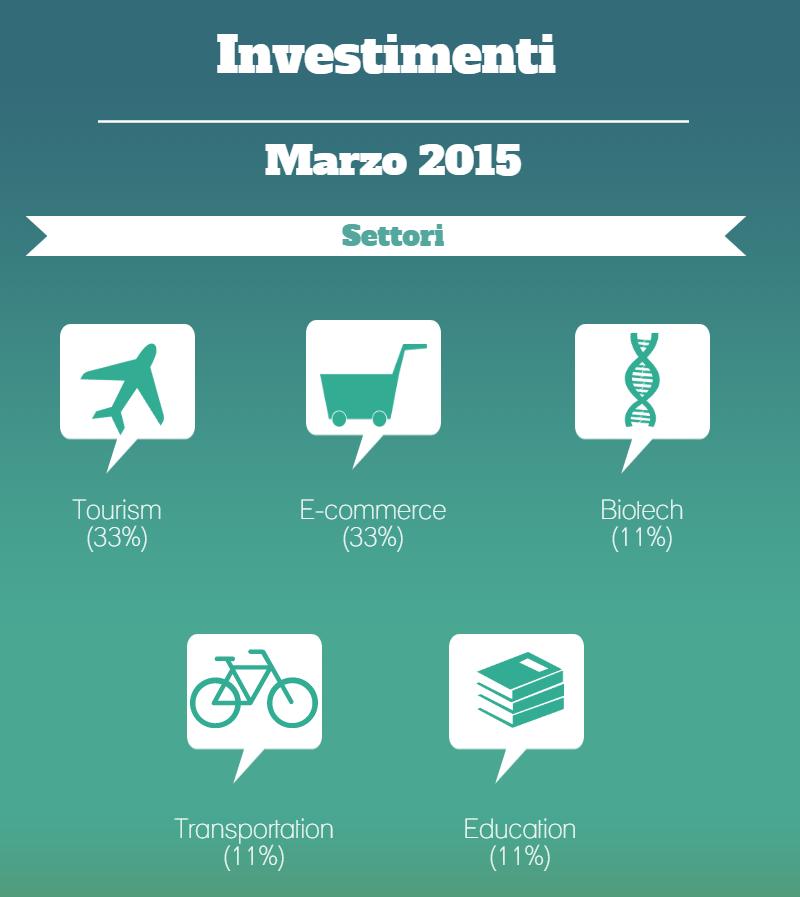 Investimenti marzo 2015 (1)